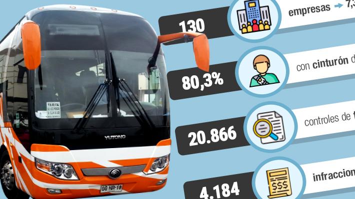Radiografía de las fiscalizaciones a los buses nacionales: Más de 20 mil controles y 4.184 infracciones