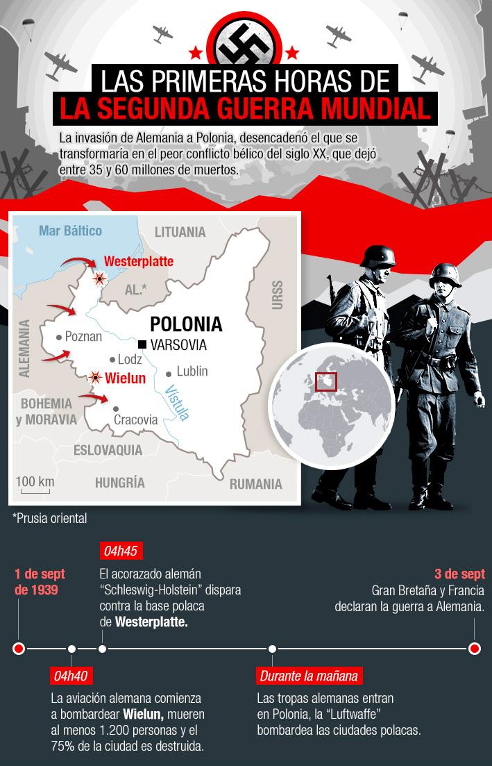 A 80 años del inicio de la Segunda Guerra Mundial: Cómo