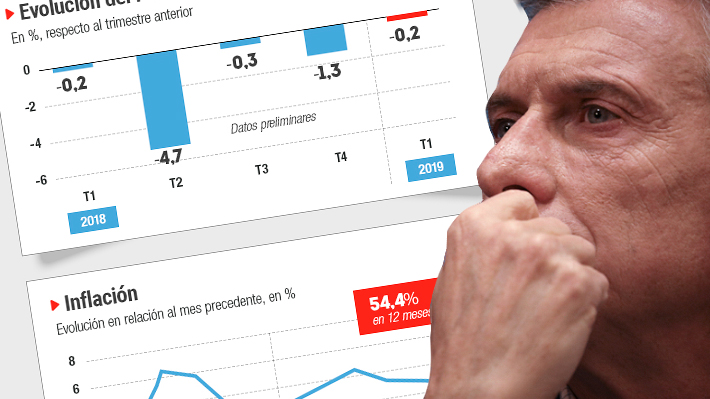 Los hitos que han golpeado a la economía argentina en los últimos 12 meses y su reflejo en los indicadores