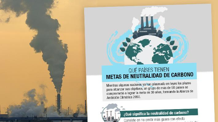 Los países que se han puesto metas para lograr la neutralidad de carbono