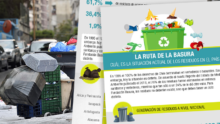 Las rutas de la basura: Conoce dónde terminan los residuos y cómo poder reducirlos eficientemente