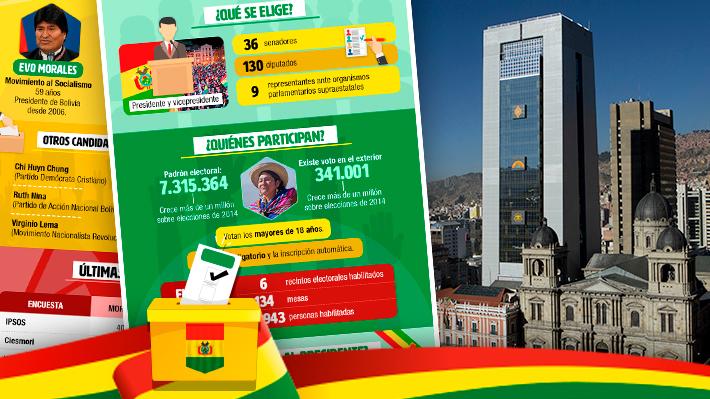 Bolivianos a las urnas: Cómo es el proceso electoral y qué candidatos llegan mejor aspectados