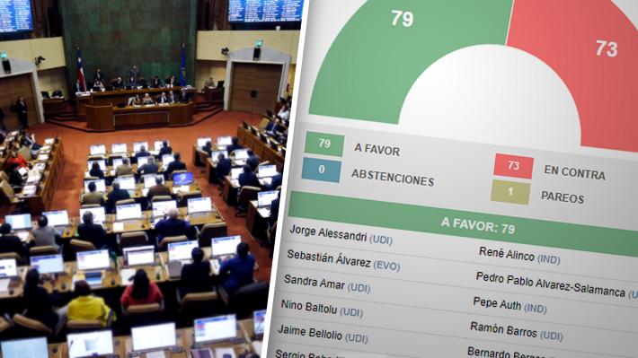 Cómo votaron los diputados la cuestión previa de la acusación constitucional contra el Presidente Piñera