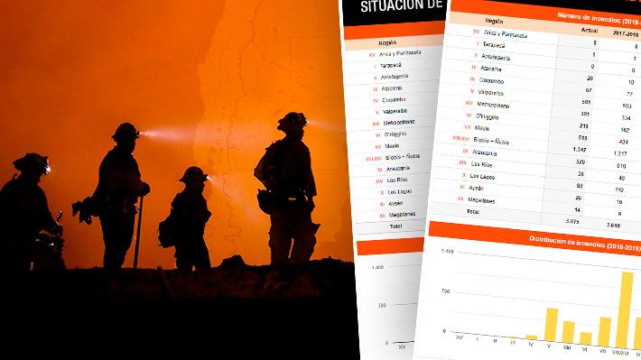 Las cifras de la temporada de incendios forestales y cuáles se encuentran actualmente activos