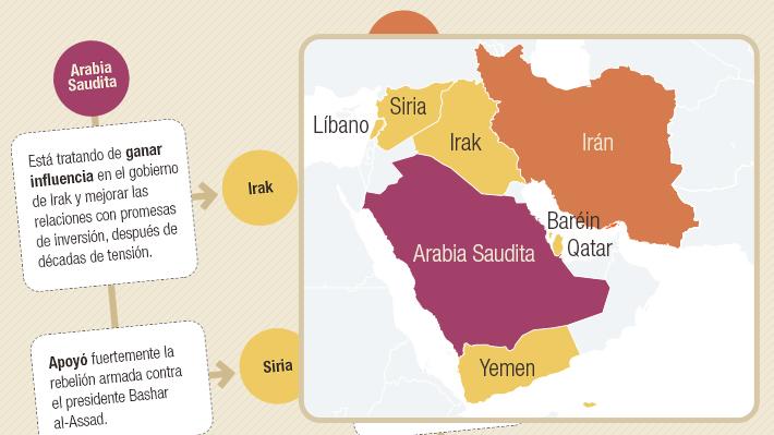 La otra lucha de Irán: El conflicto que la enfrenta con Arabia Saudita por el poder de Medio Oriente