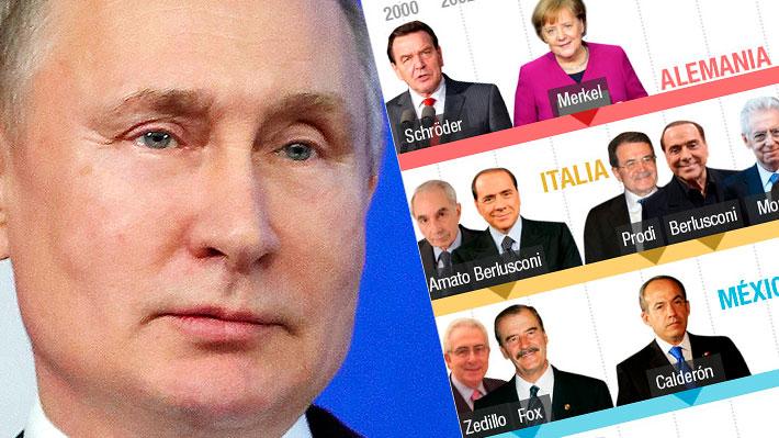 La permanencia de Vladimir Putin: Los líderes que ha visto pasar el Mandatario ruso durante sus años al poder