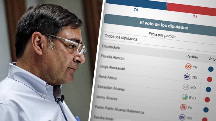 Cómo votaron los diputados la acusación constitucional contra el intendente Felipe Guevara