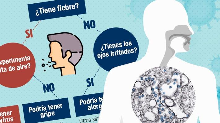 ¿Fiebre, tos y fatiga?: Lo que debes saber sobre los síntomas del coronavirus antes de acudir a urgencias