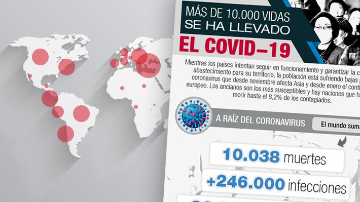 El coronavirus supera las 10.000 víctimas en el mundo: ¿Cuáles son los países donde más se registran muertes?