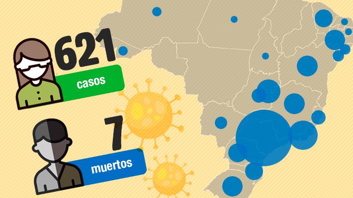 Las cifras y medidas ante el coronavirus en Brasil, el país sudamericano con más casos y fallecidos