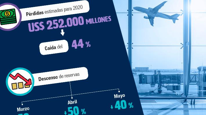 Más de 1,1 millones de vuelos cancelados: El impacto del coronavirus en la industria aérea internacional