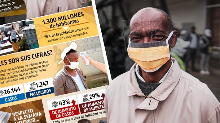 El panorama del covid-19 en África: Las vulnerabilidades del continente que podrían acentuar el golpe de la pandemia