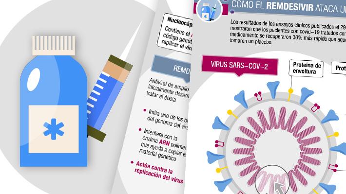 Remdesivir, cómo opera el fármaco autorizado por EE.UU. para combatir el covid-19 en caso de emergencia