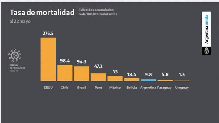 """Cuál es el """"error"""" de los datos mostrados por Alberto Fernández que provocó la reacción del embajador de Chile en Argentina"""