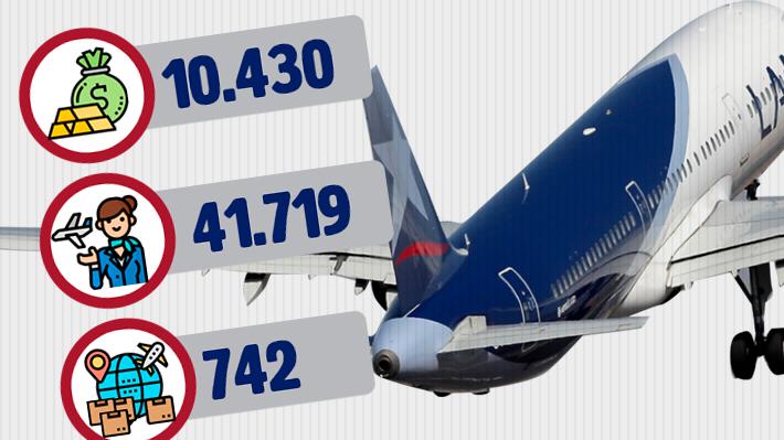 La caída de Latam: El duro golpe del coronavirus que llevó a la aerolínea a iniciar una reorganización ante la crisis