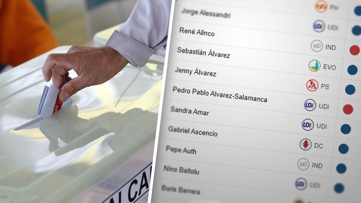 Revisa cómo votaron los diputados el artículo clave que impidió que el límite a la reelección se fuera a comisión mixta