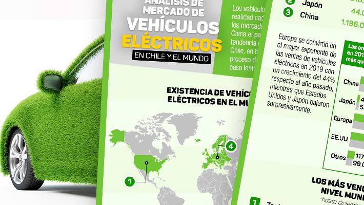 Vehículos eléctricos en Chile y el mundo: Revisa un análisis de su irrupción en los mercados internacionales