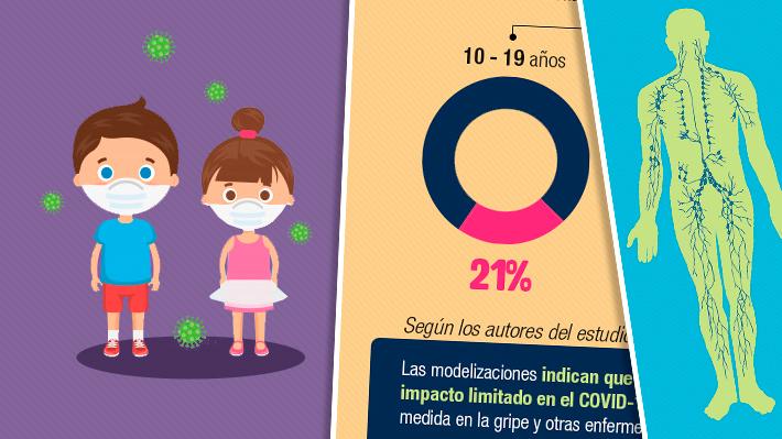 Las preguntas que subsisten en torno al covid-19 y su impacto en los menores de 20 años