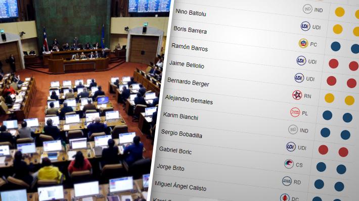 Cómo votaron los diputados el proyecto que permite retiro parcial de fondos de las AFP en estado de emergencia